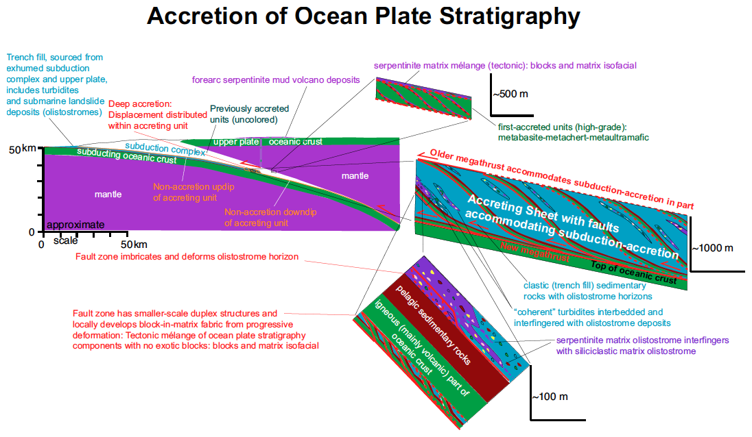 Structural context and variation of ocean plate stratigraphy between this process and the rock assemblages found in subduction complexes including different types of mlanges this schematic also illustrates that ccuart