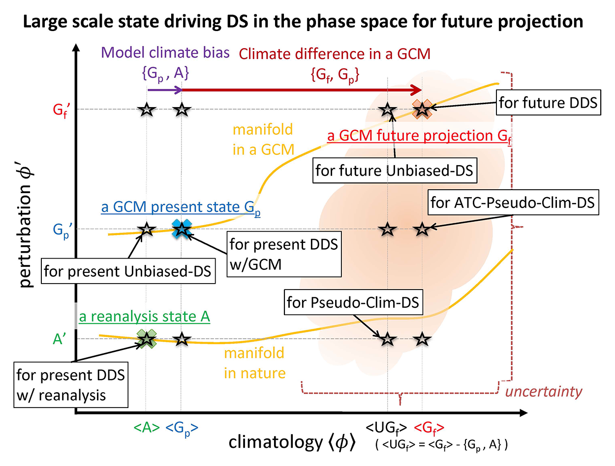 Decomposition Of The Large Scale Atmospheric State Driving Bias T Circuit Diagram Schematic Downscaling Simulations Cross Marks Show States Realized By Reanalysis And Gcm